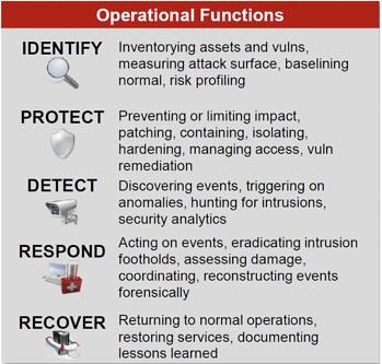 OWASP Matrix Operational Functions-1